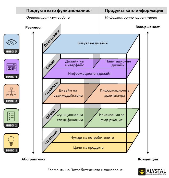 Елементите на потребителското изживяване