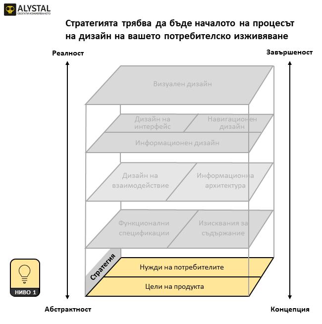 Стратегията трябва да бъде началото на процесът на дизайн на вашето потребителско изживяване
